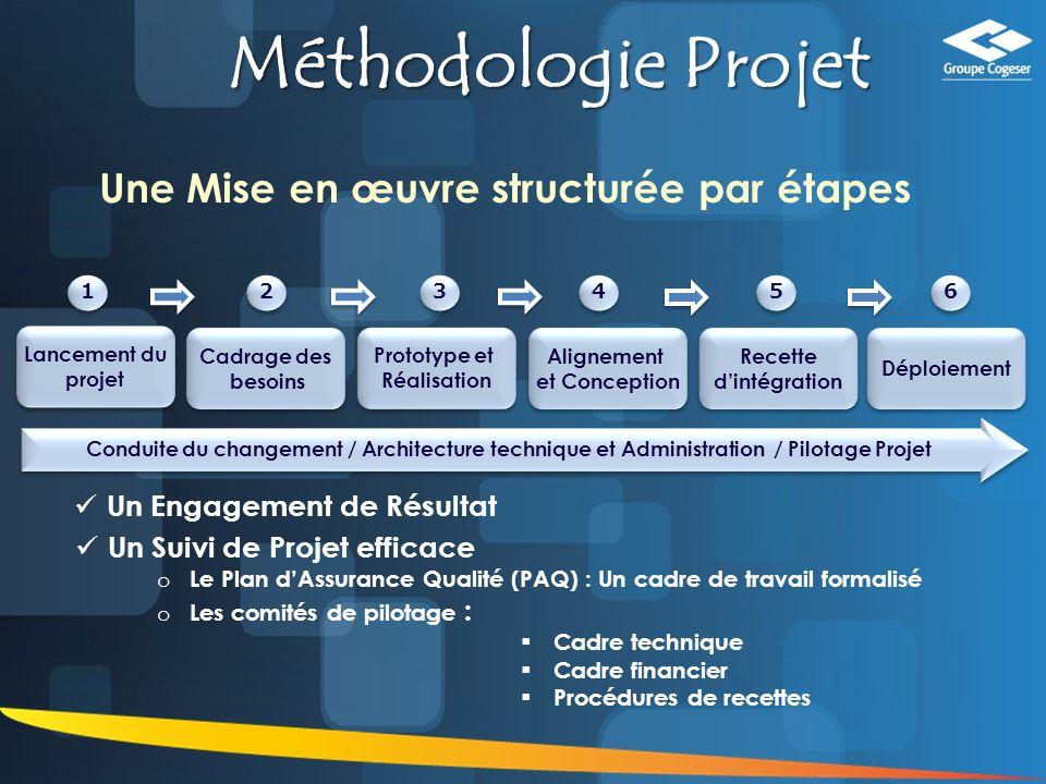 Méthodologie Projet Une Mise en œuvre structurée par étapes
