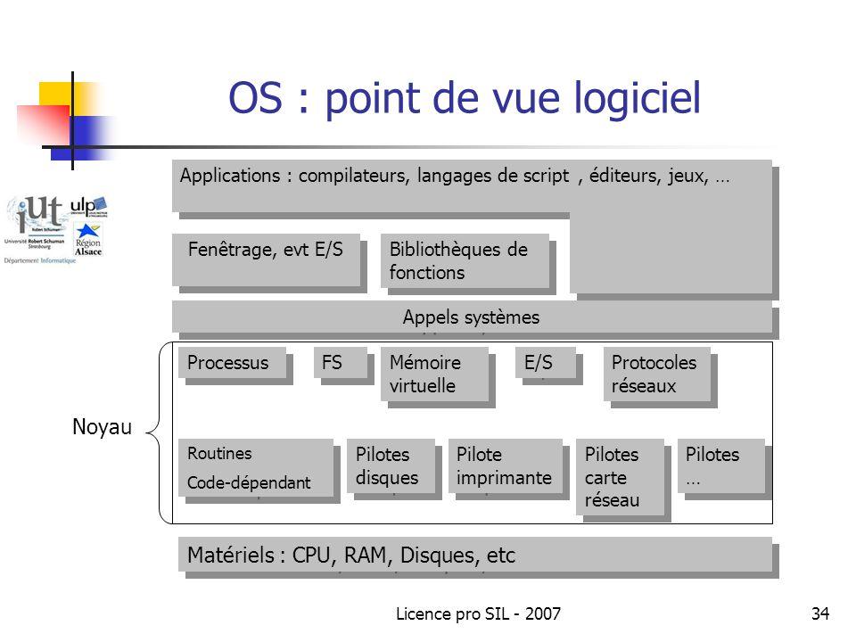 OS : point de vue logiciel
