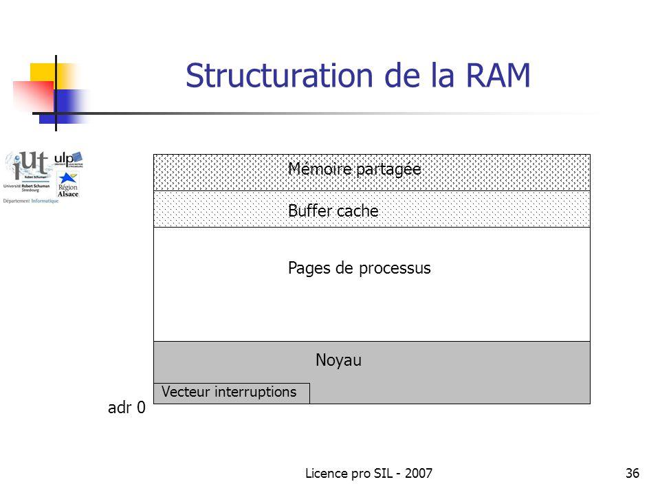 Structuration de la RAM