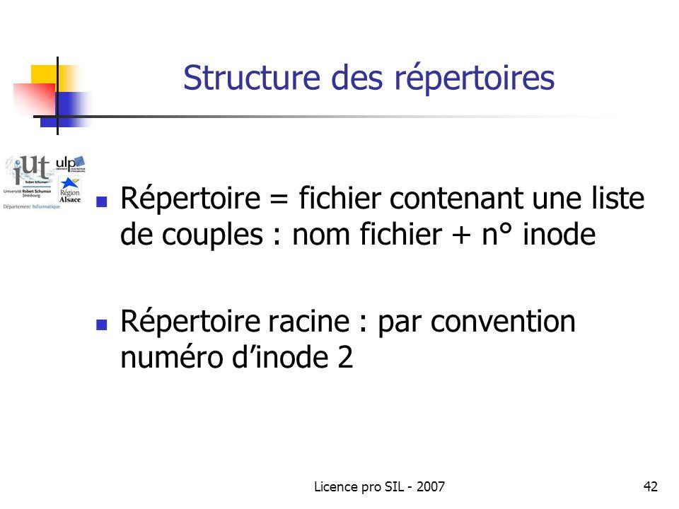 Structure des répertoires
