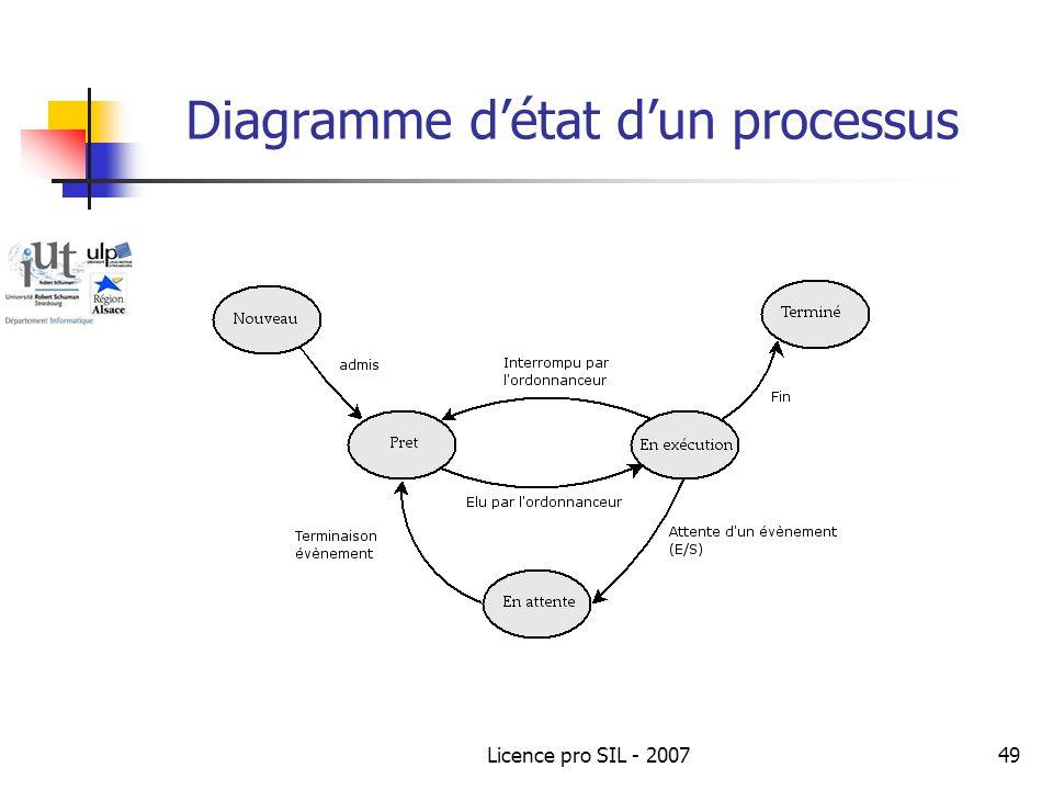 Diagramme d'état d'un processus