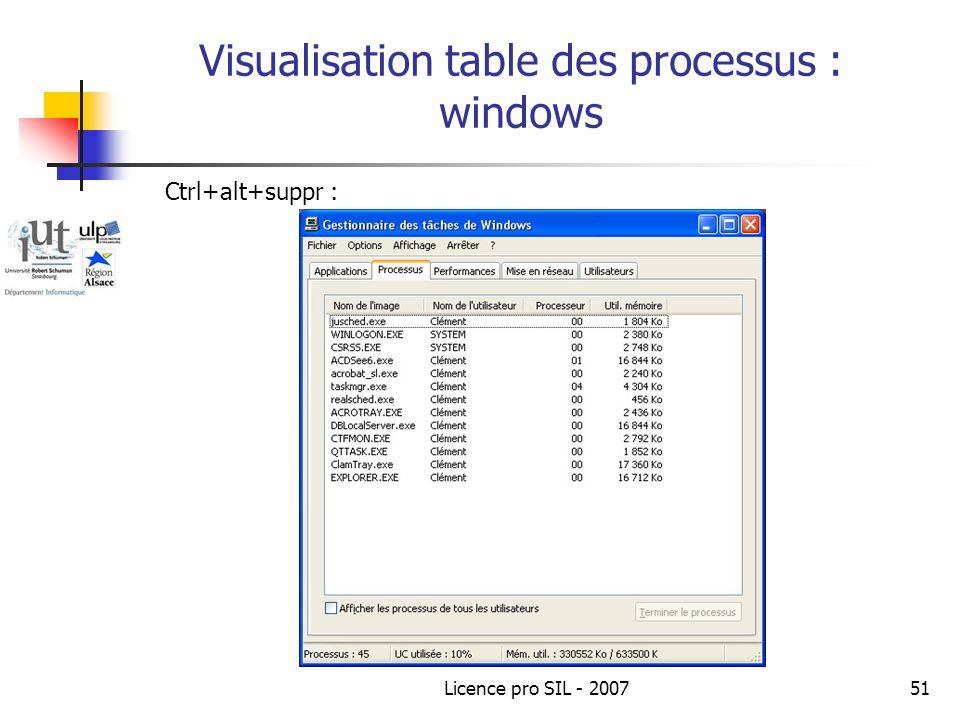 Visualisation table des processus : windows