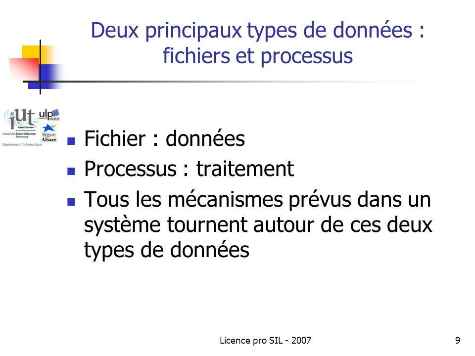 Deux principaux types de données : fichiers et processus