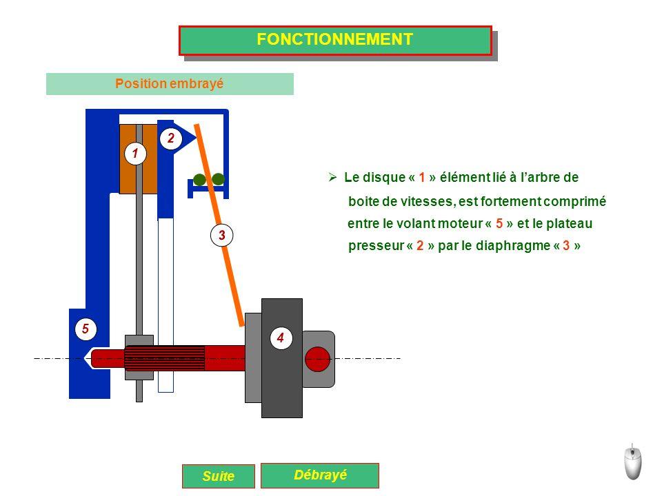 FONCTIONNEMENT Position embrayé 2 1