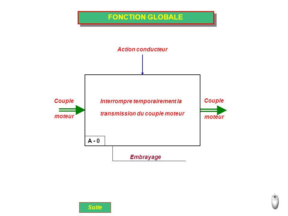 FONCTION GLOBALE Action conducteur Couple moteur Couple moteur