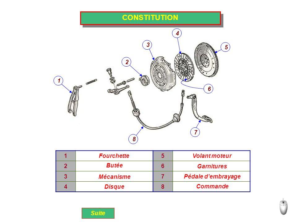 CONSTITUTION 4 3 5 2 1 6 7 8 1 5 2 6 3 7 4 8 Fourchette Volant moteur