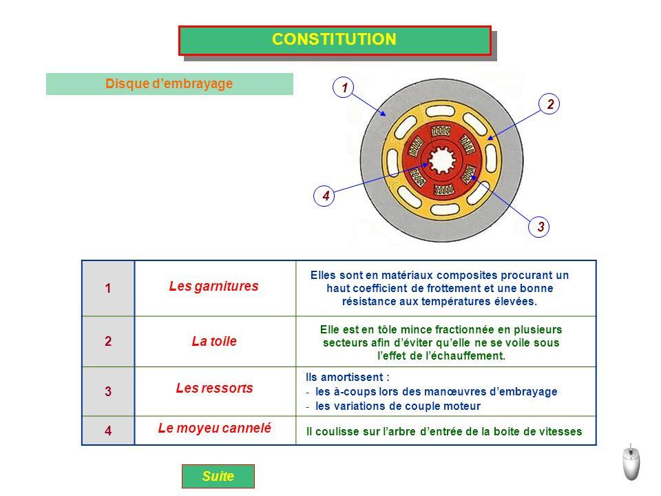 CONSTITUTION Disque d'embrayage 1 2 1 2 3 4 4 3 Les garnitures