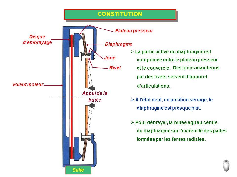 CONSTITUTION Plateau presseur Disque d'embrayage Diaphragme