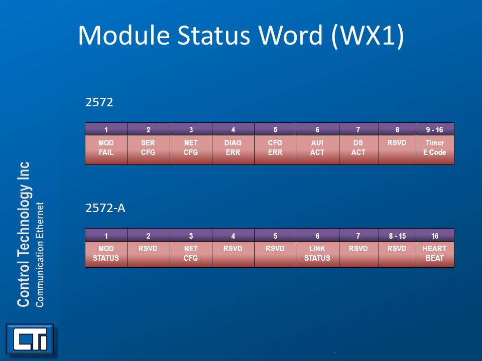 Module Status Word (WX1)