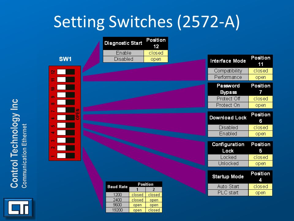 Setting Switches (2572-A) SW1. 1 2 3 4 5 6 7 8 9 10 11 12. OPEN.