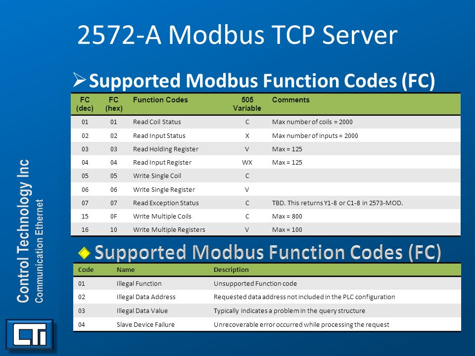 2572-A Modbus TCP Server Supported Modbus Function Codes (FC)