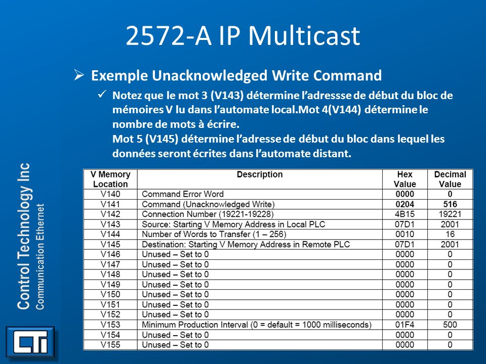2572-A IP Multicast Exemple Unacknowledged Write Command