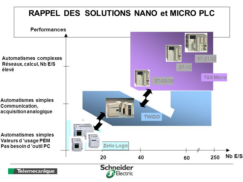RAPPEL DES SOLUTIONS NANO et MICRO PLC