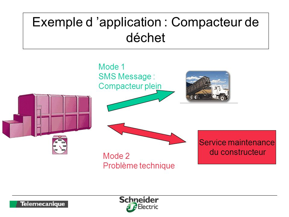 Exemple d 'application : Compacteur de déchet
