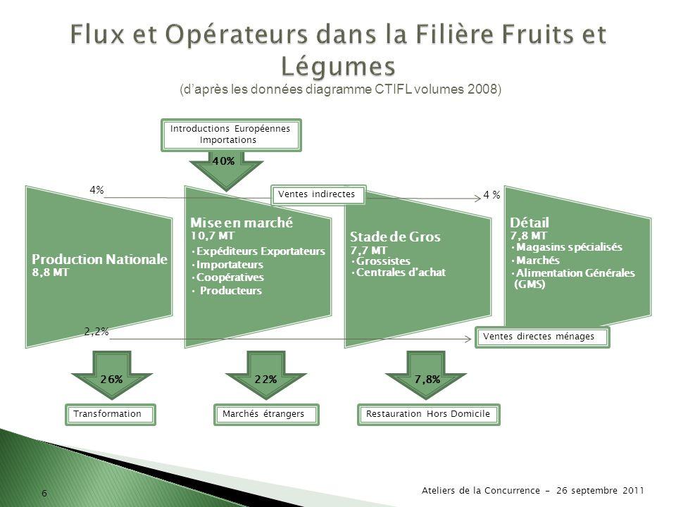 Flux et Opérateurs dans la Filière Fruits et Légumes