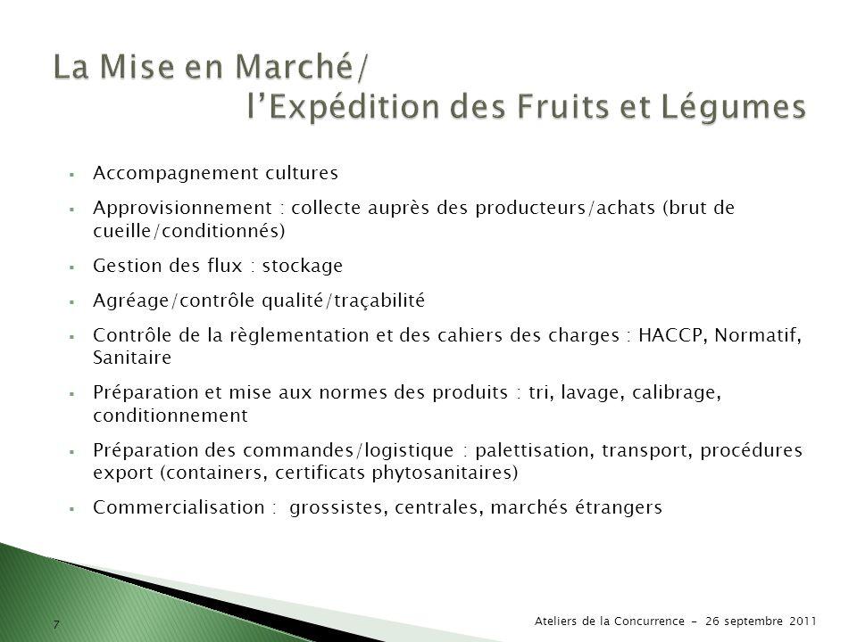 l'Expédition des Fruits et Légumes