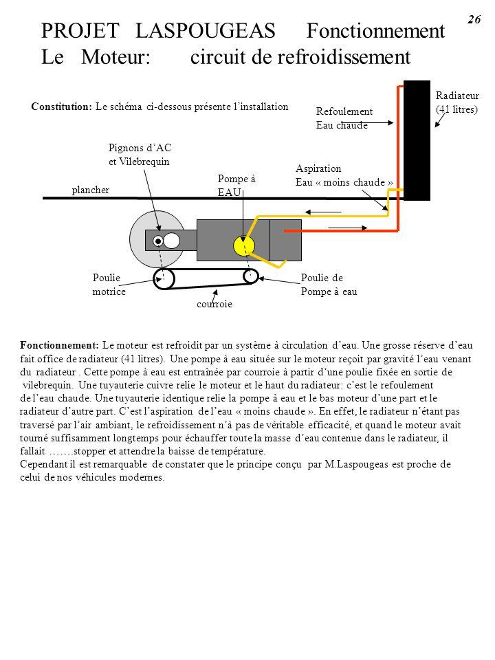 PROJET LASPOUGEAS Fonctionnement Le Moteur: circuit de refroidissement