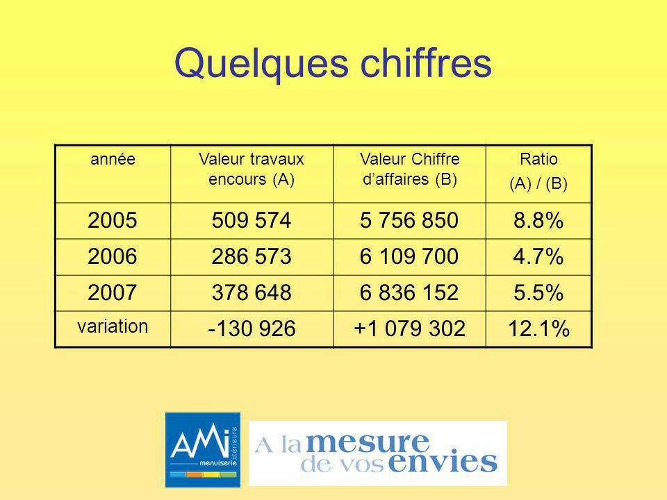 Quelques chiffres année. Valeur travaux encours (A) Valeur Chiffre d'affaires (B) Ratio. (A) / (B)