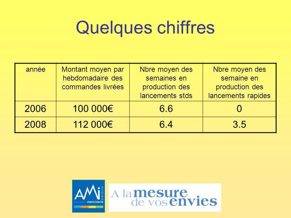 Quelques chiffres 2006 100 000€ 6.6 2008 112 000€ 6.4 3.5 année