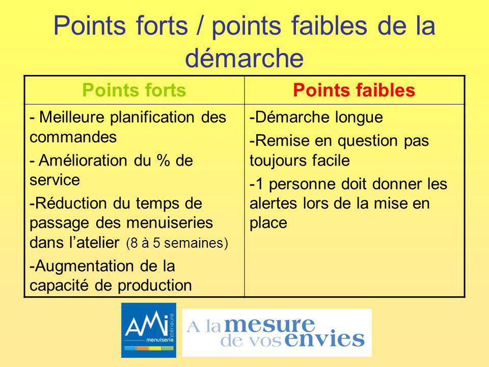 Points forts / points faibles de la démarche