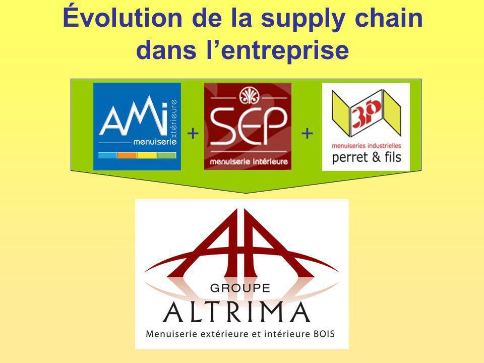 Évolution de la supply chain dans l'entreprise