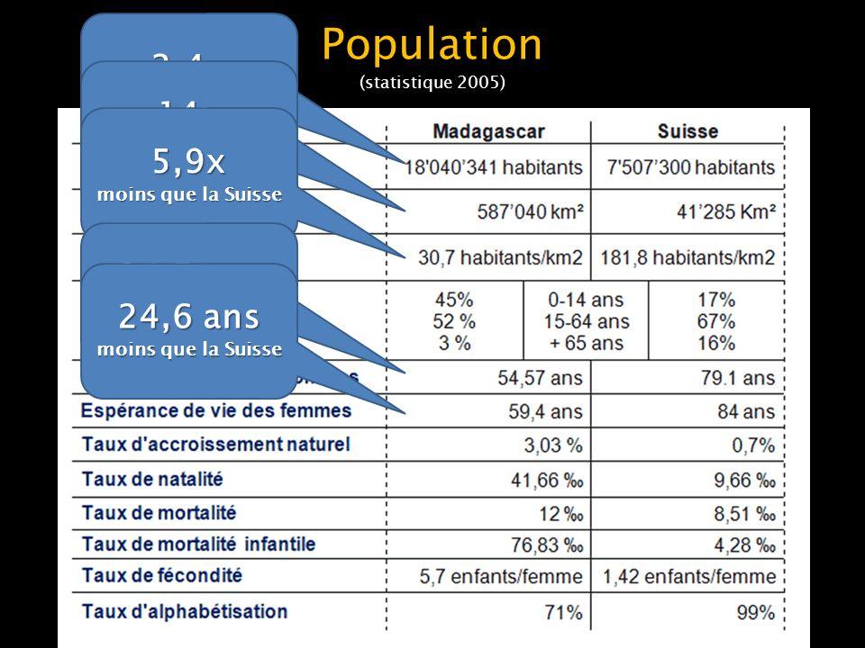 Population (statistique 2005)