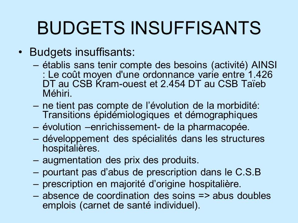 BUDGETS INSUFFISANTS Budgets insuffisants: