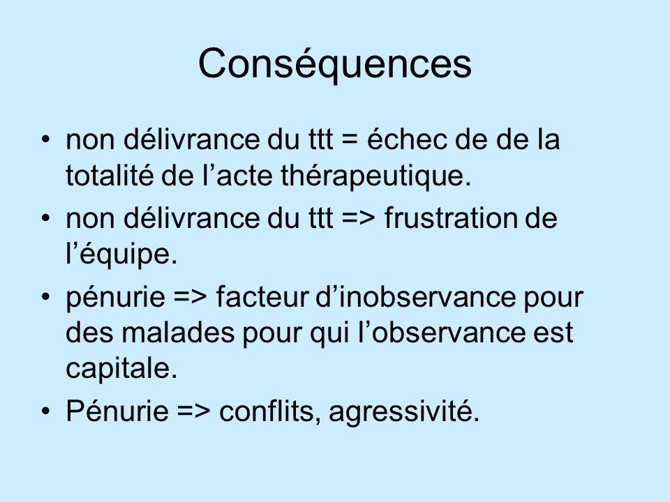 Conséquences non délivrance du ttt = échec de de la totalité de l'acte thérapeutique. non délivrance du ttt => frustration de l'équipe.