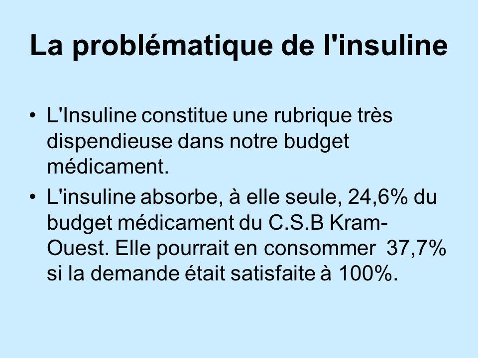 La problématique de l insuline