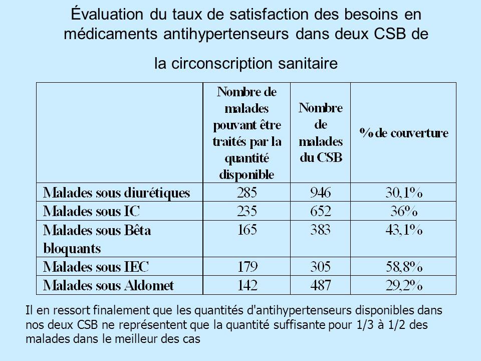 Évaluation du taux de satisfaction des besoins en médicaments antihypertenseurs dans deux CSB de la circonscription sanitaire