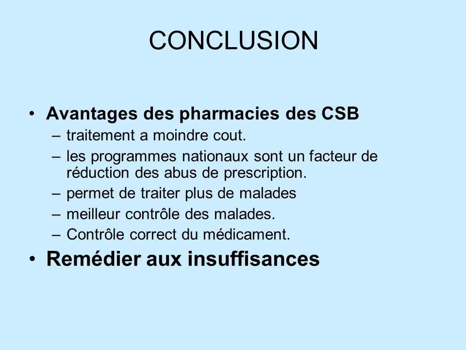 CONCLUSION Remédier aux insuffisances Avantages des pharmacies des CSB