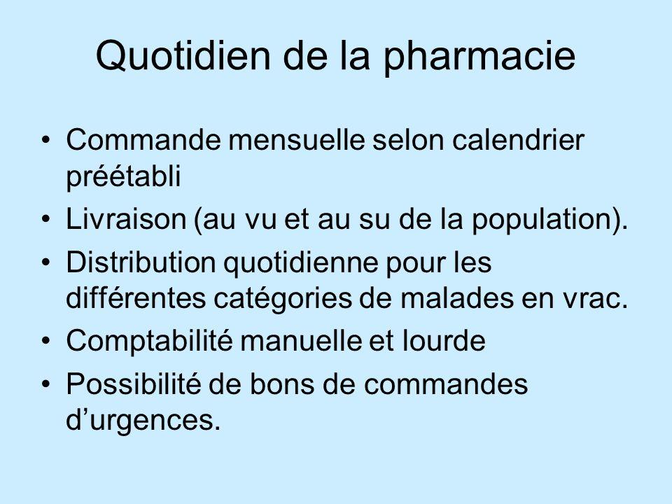 Quotidien de la pharmacie