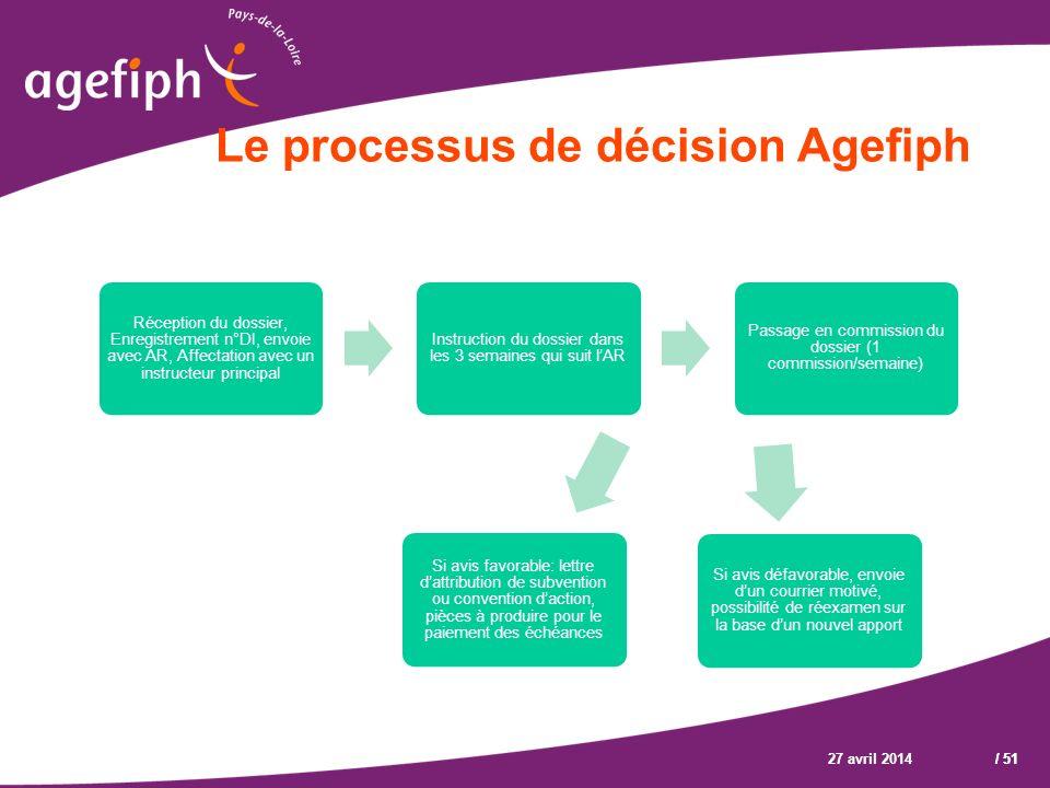 Le processus de décision Agefiph