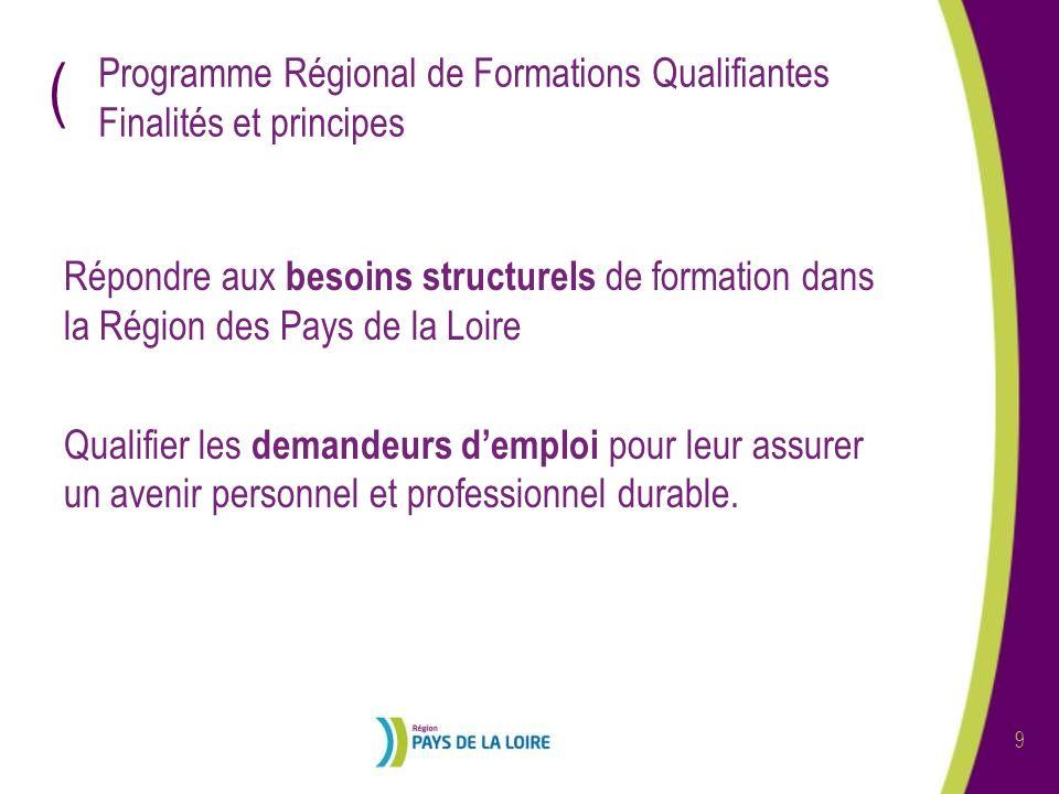 Programme Régional de Formations Qualifiantes Finalités et principes