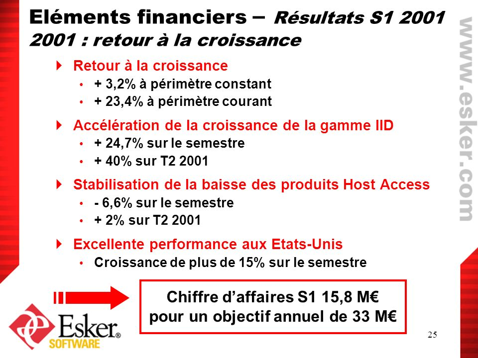 Chiffre d'affaires S1 15,8 M€ pour un objectif annuel de 33 M€