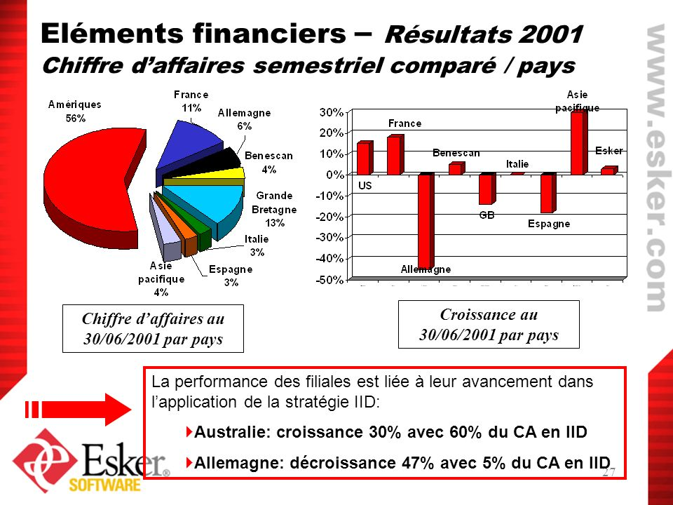 Eléments financiers – Résultats 2001 Chiffre d'affaires semestriel comparé / pays