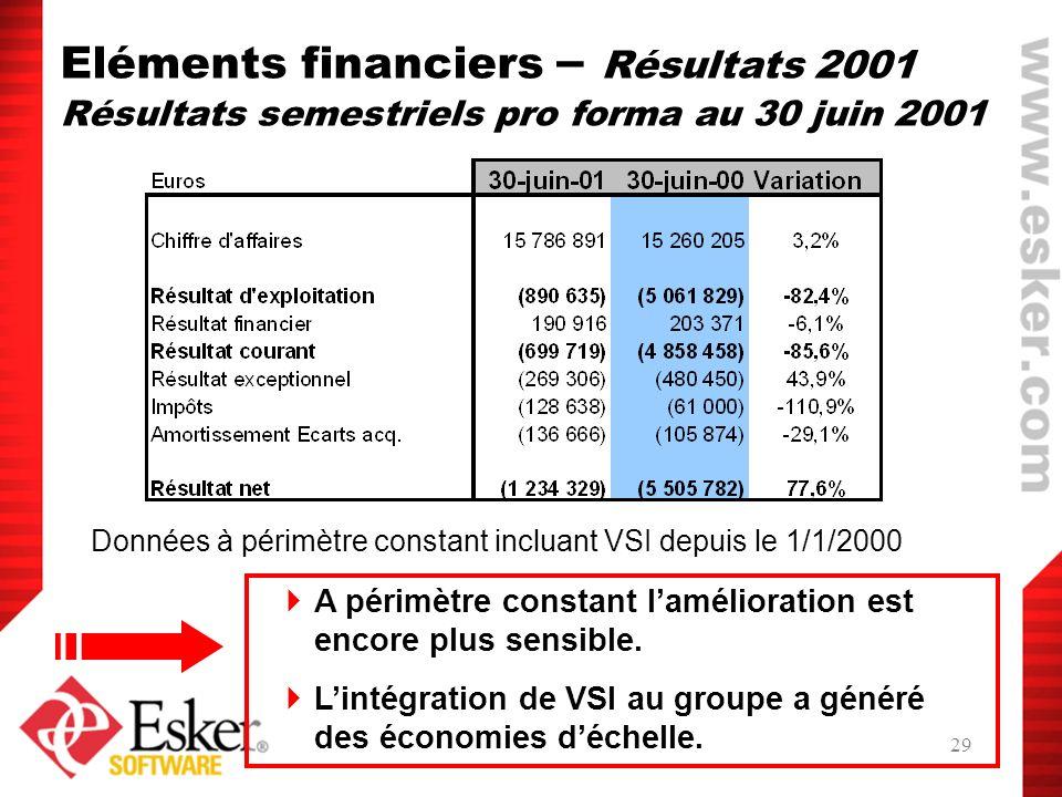 Eléments financiers – Résultats 2001 Résultats semestriels pro forma au 30 juin 2001