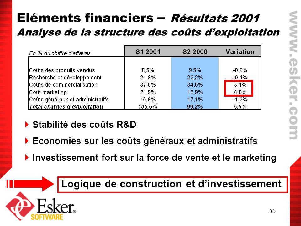 Eléments financiers – Résultats 2001 Analyse de la structure des coûts d'exploitation