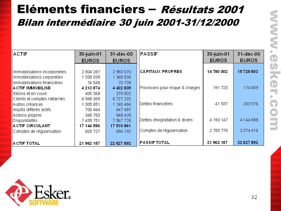 Eléments financiers – Résultats 2001