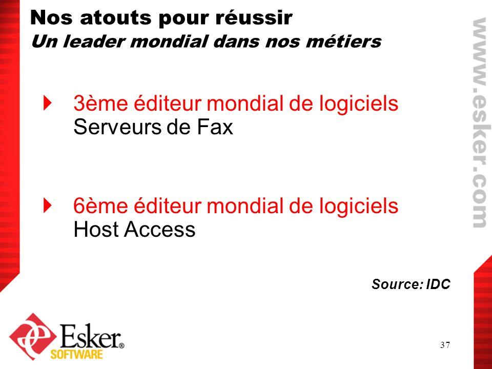 3ème éditeur mondial de logiciels Serveurs de Fax