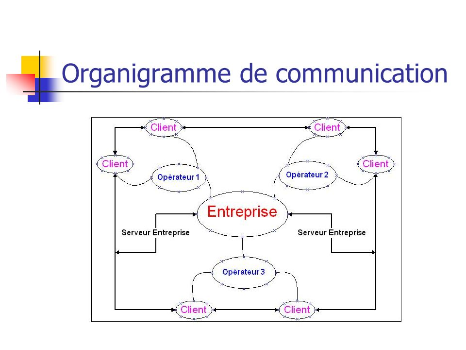 Organigramme de communication