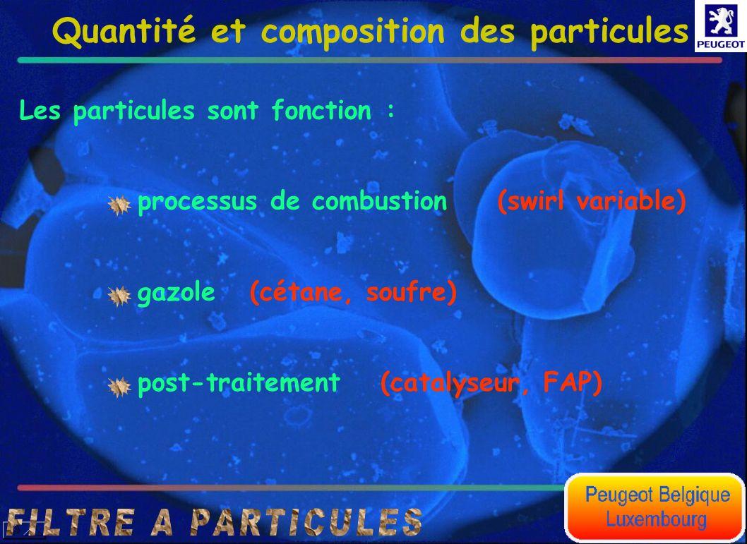 Quantité et composition des particules