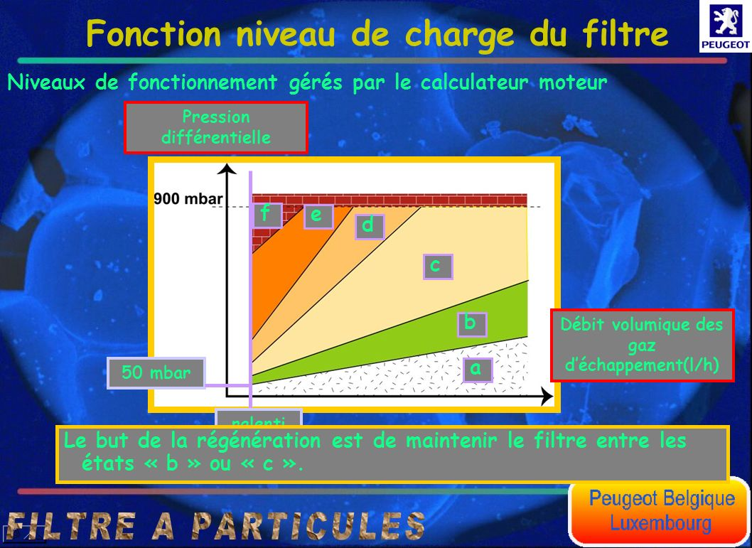 Pression différentielle Débit volumique des gaz d'échappement(l/h)