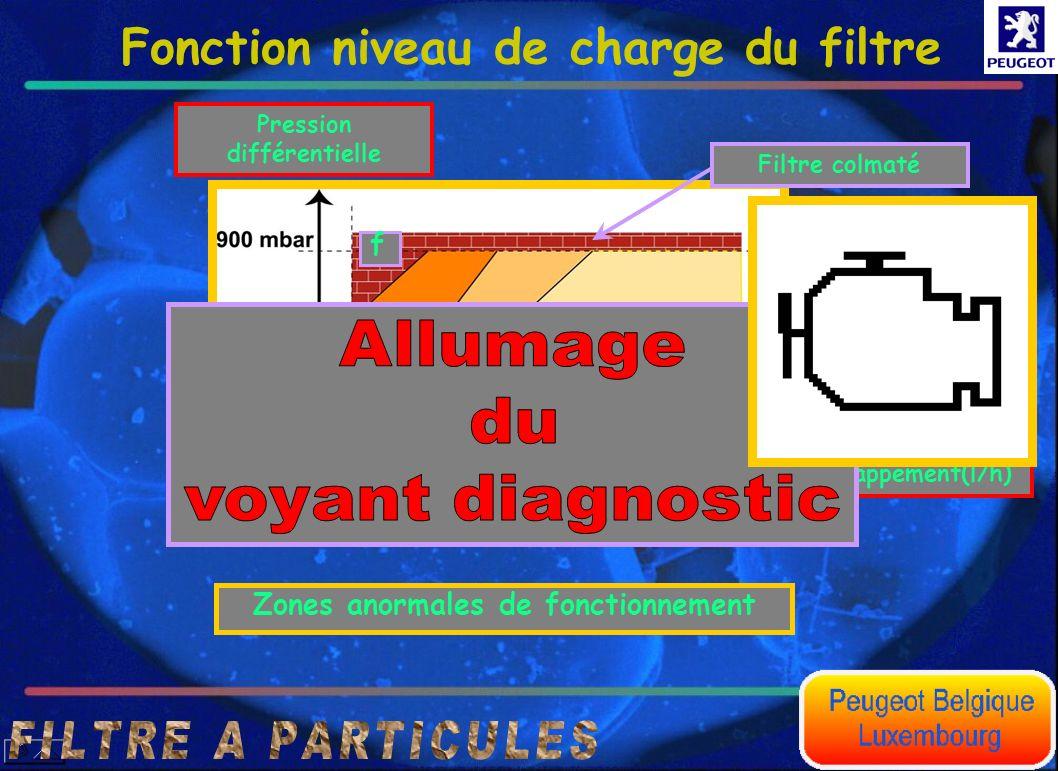 Débit volumique des gaz d'échappement(l/h) Pression différentielle