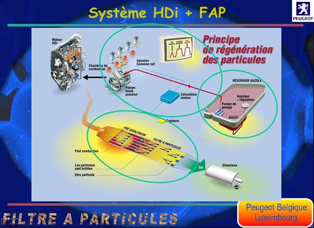 Système HDi + FAP F I L T R E A P A R T I C U L E S