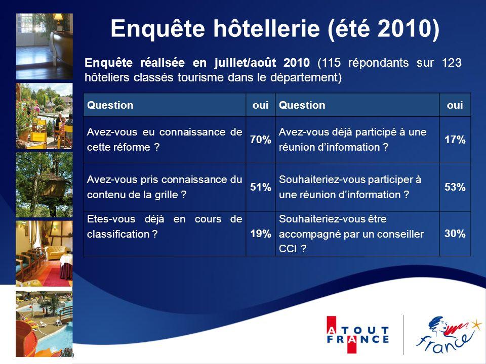 Enquête hôtellerie (été 2010)