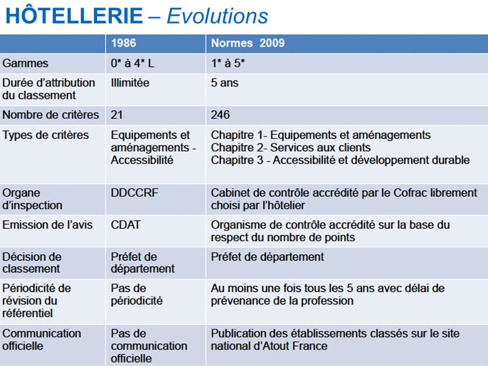 HÔTELLERIE – Evolutions