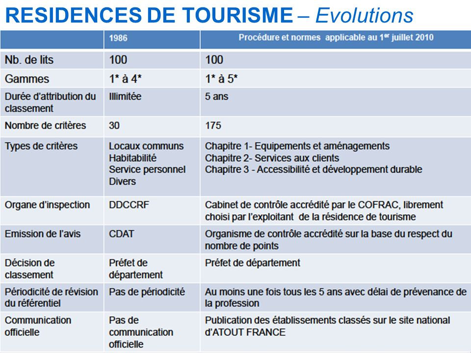 RESIDENCES DE TOURISME – Evolutions