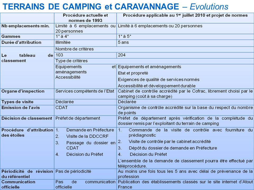 Terrains de camping et caravanage Evolutions