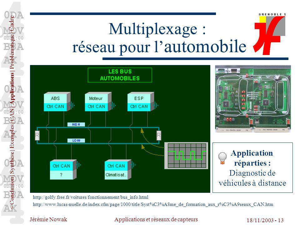 Multiplexage : réseau pour l'automobile
